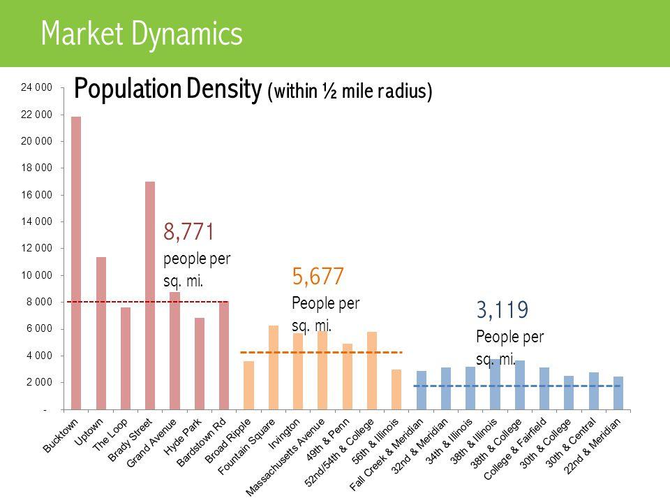 8,771 people per sq. mi. 5,677 People per sq. mi.