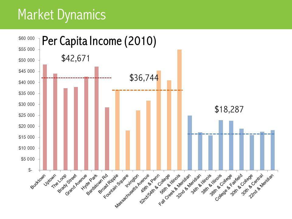 $42,671 $36,744 $18,287 Per Capita Income (2010) Market Dynamics