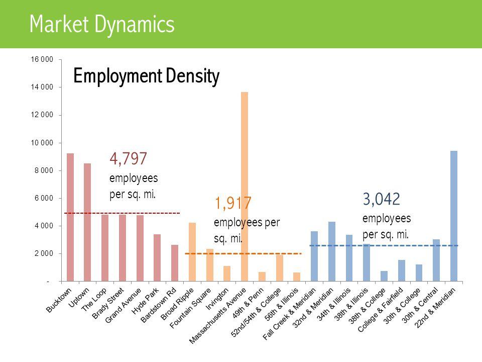 Employment Density Market Dynamics 4,797 employees per sq.