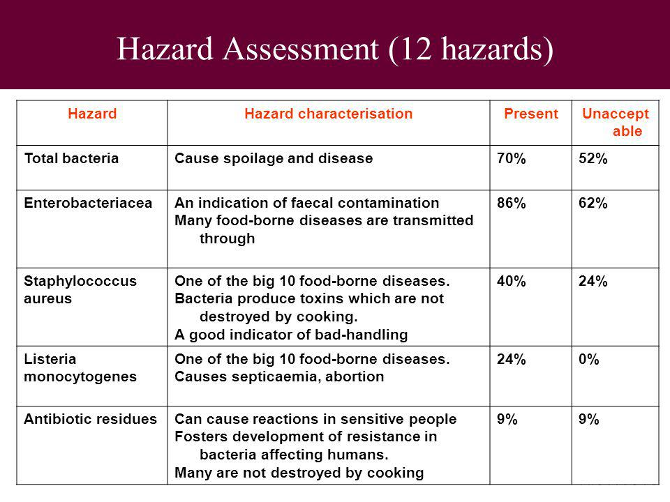 Hazard Assessment (12 hazards) HazardHazard characterisationPresentUnaccept able Total bacteriaCause spoilage and disease70%52% EnterobacteriaceaAn in