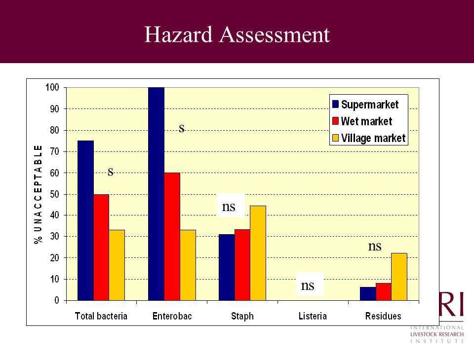 Hazard Assessment s s ns