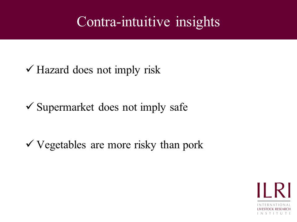 Contra-intuitive insights Hazard does not imply risk Supermarket does not imply safe Vegetables are more risky than pork
