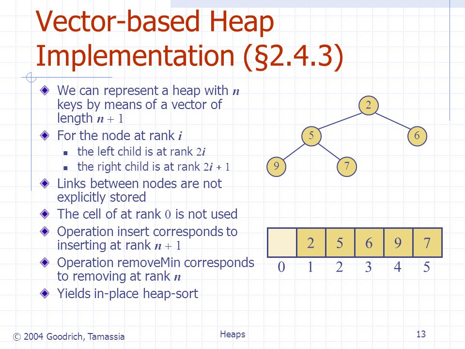 © 2004 Goodrich, Tamassia Heaps13 Vector-based Heap Implementation (§2.4.3) We can represent a heap with n keys by means of a vector of length n 1 For the node at rank i the left child is at rank 2i the right child is at rank 2i 1 Links between nodes are not explicitly stored The cell of at rank 0 is not used Operation insert corresponds to inserting at rank n 1 Operation removeMin corresponds to removing at rank n Yields in-place heap-sort 2 65 79 25697 123450