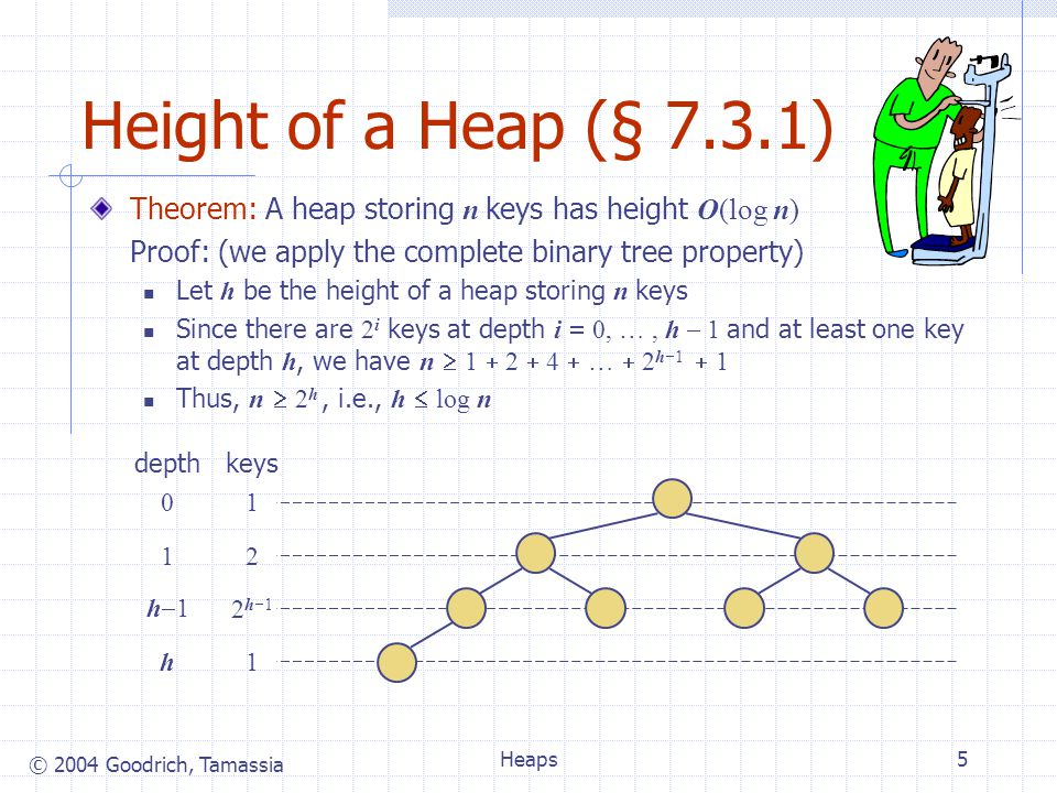 © 2004 Goodrich, Tamassia Heaps5 Height of a Heap (§ 7.3.1) Theorem: A heap storing n keys has height O(log n) Proof: (we apply the complete binary tree property) Let h be the height of a heap storing n keys Since there are 2 i keys at depth i 0, …, h 1 and at least one key at depth h, we have n 1 2 4 … 2 h 1 1 Thus, n 2 h, i.e., h log n 1 2 2 h 1 1 keys 0 1 h 1 h depth