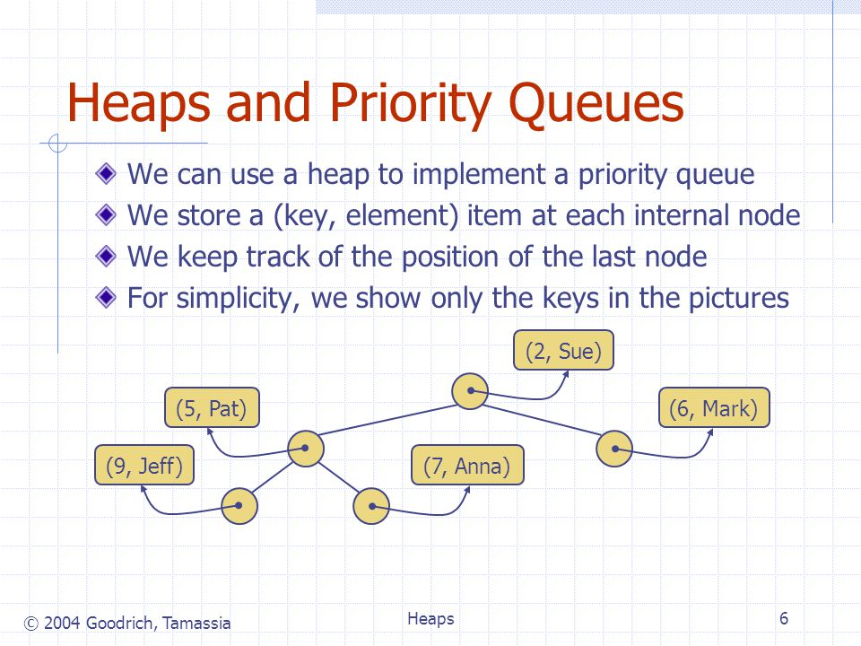 © 2004 Goodrich, Tamassia Heaps6 Heaps and Priority Queues We can use a heap to implement a priority queue We store a (key, element) item at each internal node We keep track of the position of the last node For simplicity, we show only the keys in the pictures (2, Sue) (6, Mark)(5, Pat) (9, Jeff)(7, Anna)