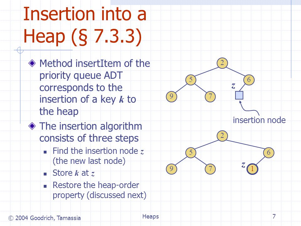 © 2004 Goodrich, Tamassia Heaps7 Insertion into a Heap (§ 7.3.3) Method insertItem of the priority queue ADT corresponds to the insertion of a key k to the heap The insertion algorithm consists of three steps Find the insertion node z (the new last node) Store k at z Restore the heap-order property (discussed next) 2 65 79 insertion node 2 65 79 1 z z