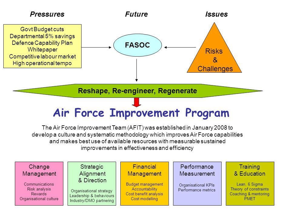 Air Force Improvement Program Govt Budget cuts Departmental 5% savings Defence Capability Plan Whitepaper Competitive labour market High operational tempo FASOC PressuresFuture Risks & Challenges Reshape, Re-engineer, Regenerate Issues The Air Force Improvement Team (AFIT) was established in January 2008 to develop a culture and systematic methodology which improves Air Force capabilities and makes best use of available resources with measurable sustained improvements in effectiveness and efficiency Change Management Communications Risk analysis Rewards Organisational culture Strategic Alignment & Direction Organisational strategy Leadership & behaviours Industry/DMO partnering Financial Management Budget management Accountability Cost benefit analysis Cost modelling Performance Measurement Organisational KPIs Performance metrics Training & Education Lean, 6 Sigma Theory of constraints Coaching & mentoring PMET