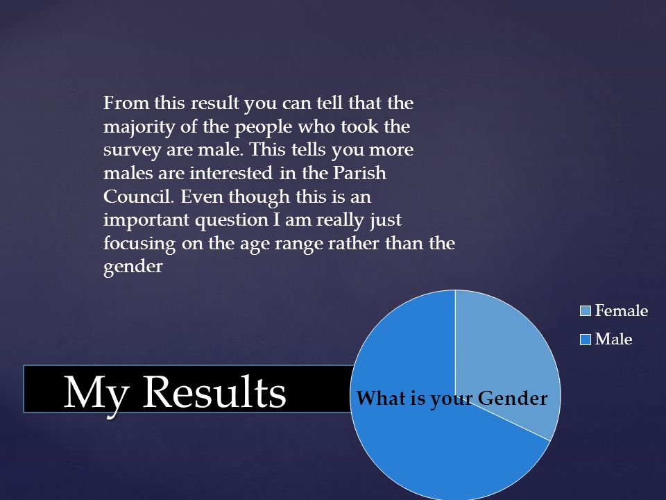 From this result you can tell that the majority of the people who took the survey are male.