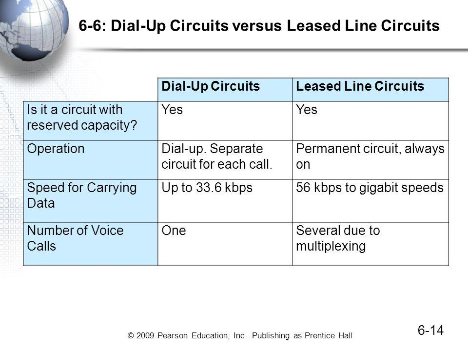 © 2009 Pearson Education, Inc. Publishing as Prentice Hall 6-6: Dial-Up Circuits versus Leased Line Circuits 6-14 Dial-Up CircuitsLeased Line Circuits