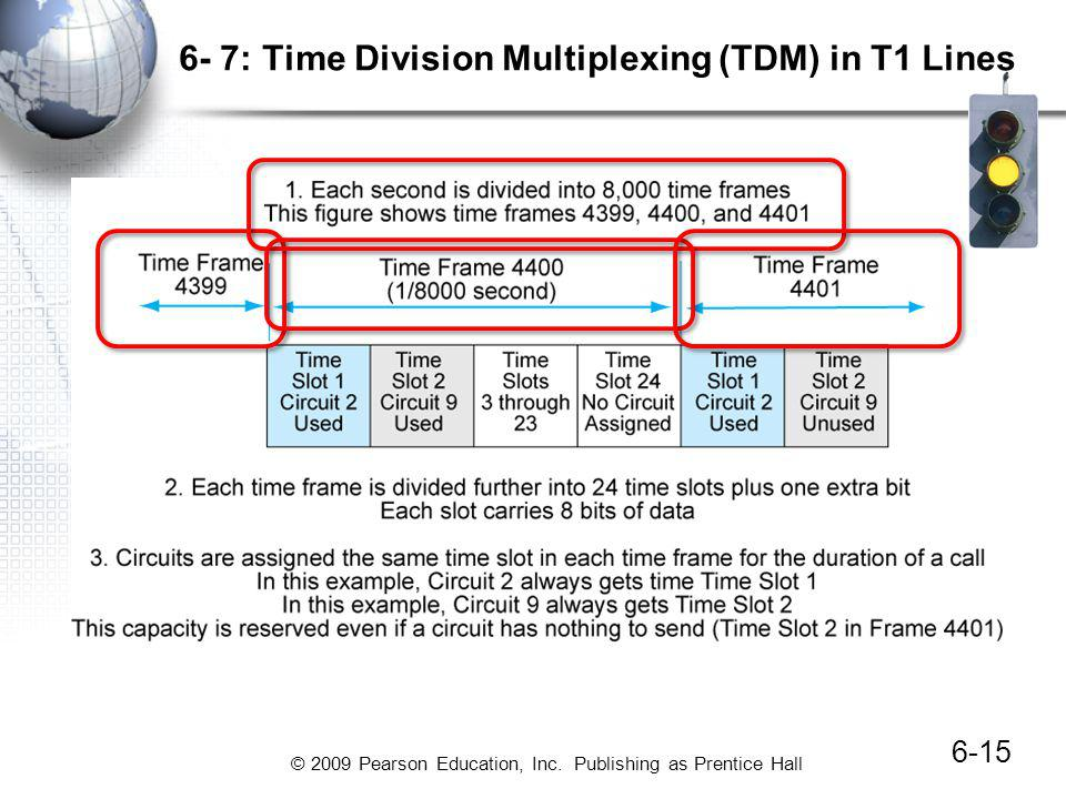 © 2009 Pearson Education, Inc. Publishing as Prentice Hall 6- 7: Time Division Multiplexing (TDM) in T1 Lines 6-15