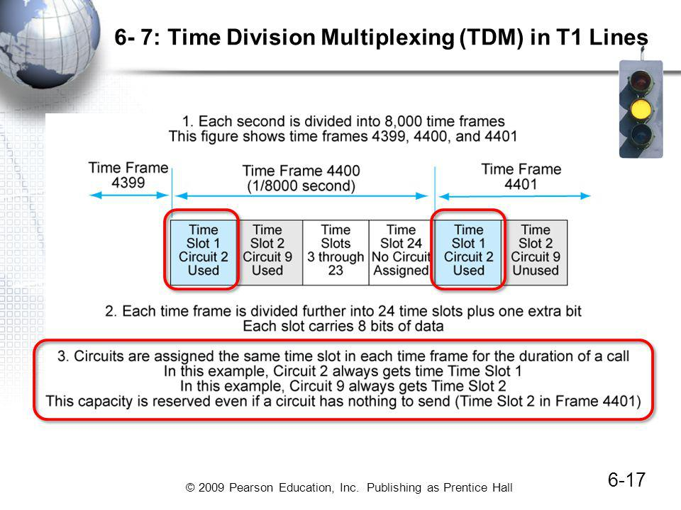 © 2009 Pearson Education, Inc. Publishing as Prentice Hall 6- 7: Time Division Multiplexing (TDM) in T1 Lines 6-17