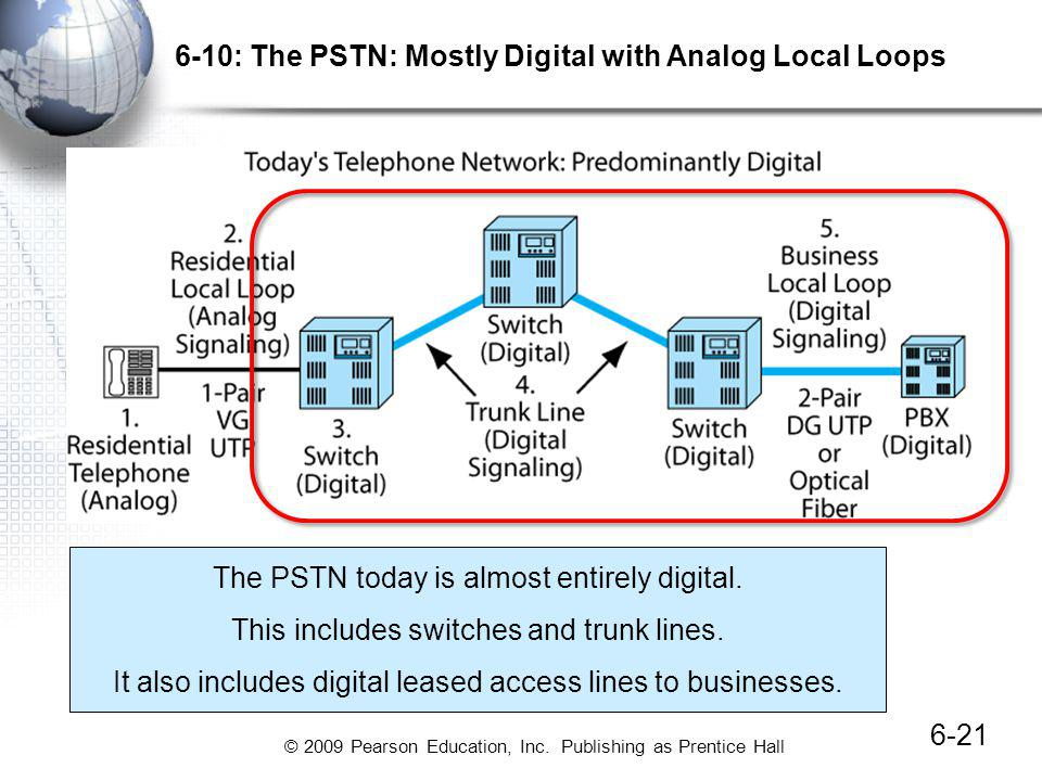 © 2009 Pearson Education, Inc. Publishing as Prentice Hall 6-10: The PSTN: Mostly Digital with Analog Local Loops 6-21 The PSTN today is almost entire