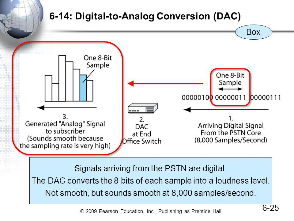 © 2009 Pearson Education, Inc. Publishing as Prentice Hall 6-14: Digital-to-Analog Conversion (DAC) 6-25 Box Signals arriving from the PSTN are digita