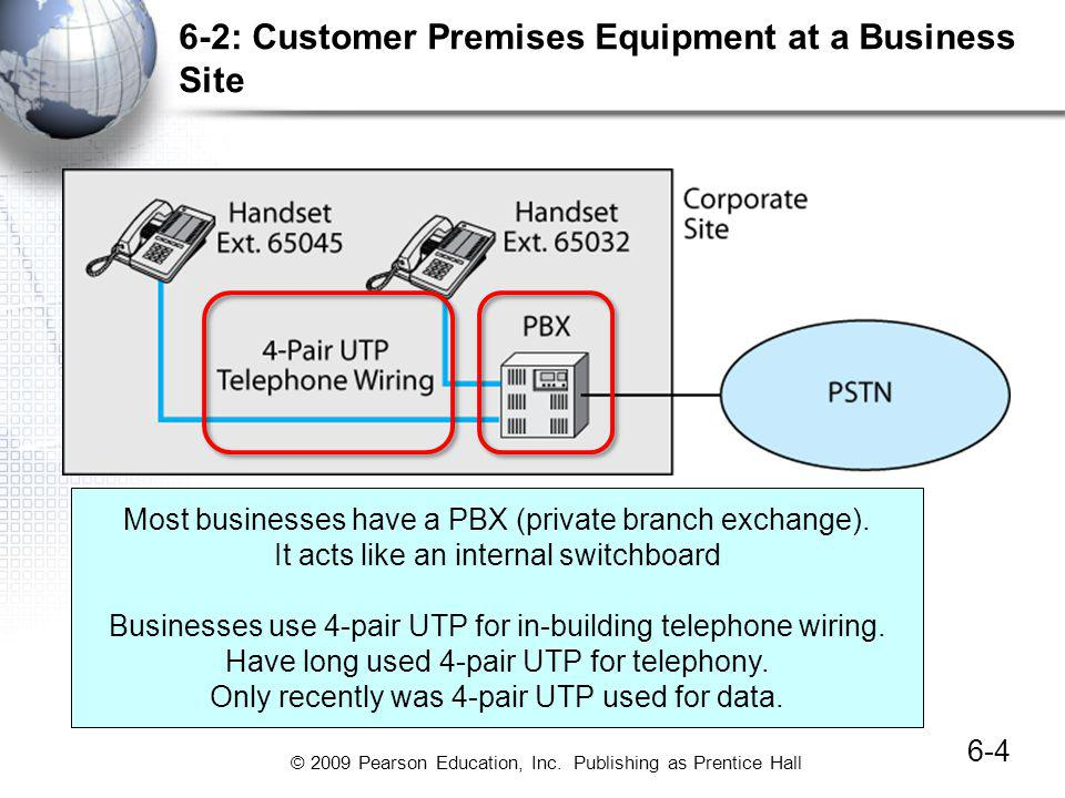 © 2009 Pearson Education, Inc. Publishing as Prentice Hall 6-2: Customer Premises Equipment at a Business Site 6-4 Most businesses have a PBX (private