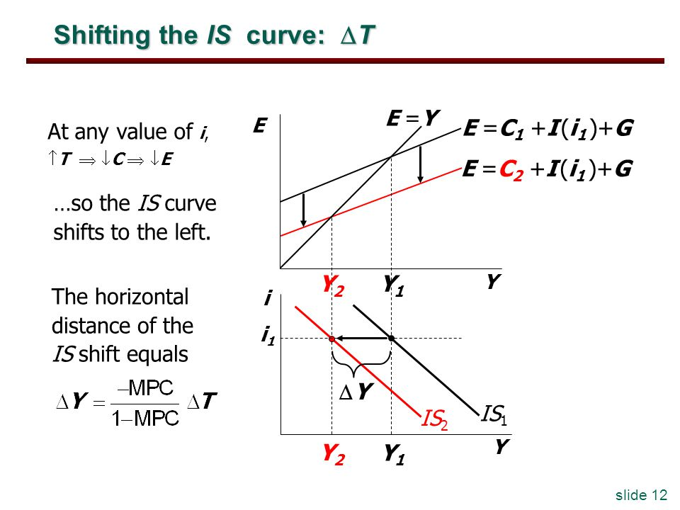 slide 12 Shifting the IS curve: T Y2Y2 Y2Y2 At any value of i, T C E E =C 2 +I (i 1 )+G IS 2 The horizontal distance of the IS shift equals Y E i Y E =Y Y1Y1 Y1Y1 E =C 1 +I (i 1 )+G i1i1 IS 1 …so the IS curve shifts to the left.