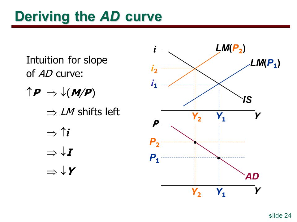 slide 24 Y1Y1 Y2Y2 Deriving the AD curve Y i Y P IS LM(P 1 ) LM(P 2 ) AD P1P1 P2P2 Y2Y2 Y1Y1 i2i2 i1i1 Intuition for slope of AD curve: P (M/P ) LM shifts left i I Y