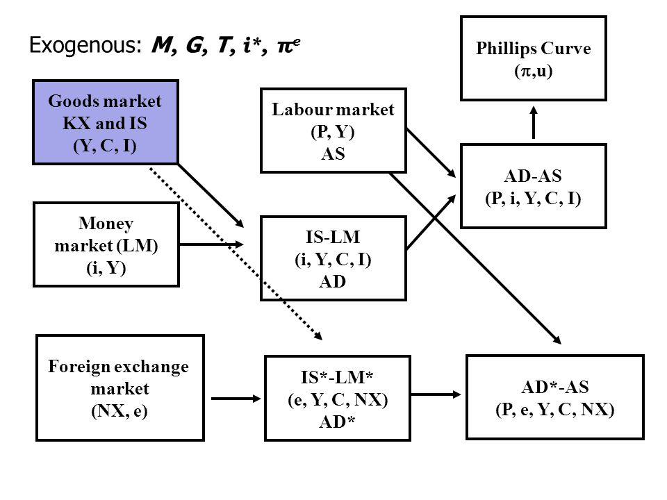 Goods market KX and IS (Y, C, I) Money market (LM) (i, Y) IS-LM (i, Y, C, I) AD Labour market (P, Y) AS AD-AS (P, i, Y, C, I) Phillips Curve (,u) Foreign exchange market (NX, e) AD*-AS (P, e, Y, C, NX) Exogenous: M, G, T, i*, π e IS*-LM* (e, Y, C, NX) AD*