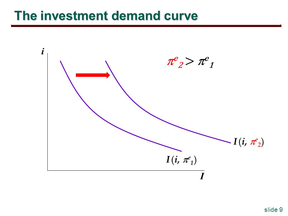 slide 9 The investment demand curve i I I ( i, e 2 ) I ( i, e 1 ) e 2 > e 1