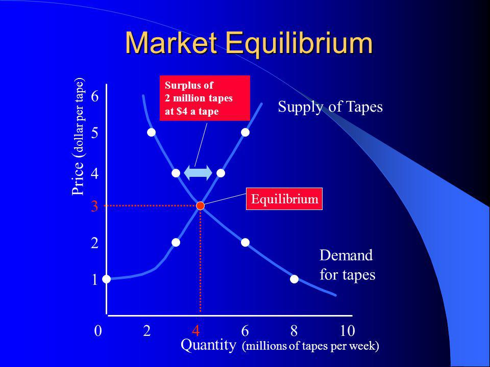 Market Equilibrium 0246810 1 2 3 4 5 6 Quantity (millions of tapes per week) Price ( dollar per tape) Supply of Tapes Surplus of 2 million tapes at $4 a tape Demand for tapes Equilibrium