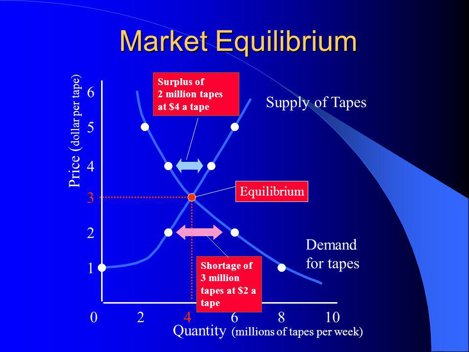 Market Equilibrium 0246810 1 2 3 4 5 6 Quantity (millions of tapes per week) Price ( dollar per tape) Supply of Tapes Surplus of 2 million tapes at $4 a tape Shortage of 3 million tapes at $2 a tape Demand for tapes Equilibrium