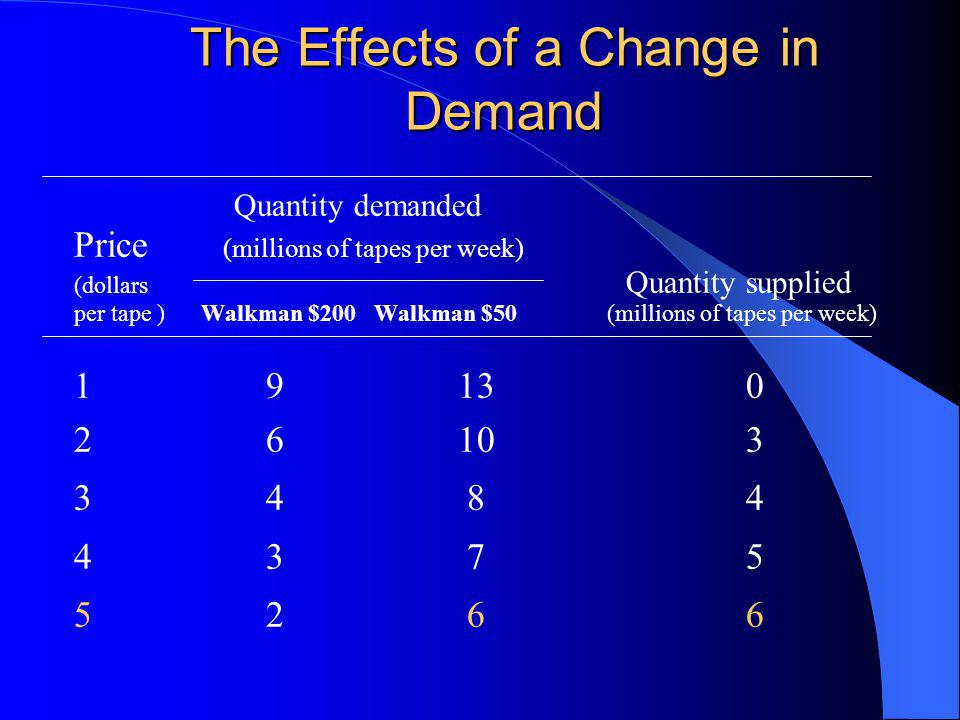 The Effects of a Change in Demand Quantity demanded Price (millions of tapes per week) (dollars Quantity supplied per tape ) Walkman $200 Walkman $50 (millions of tapes per week) 19130 26103 34 8 4 43 7 5 52 6 6