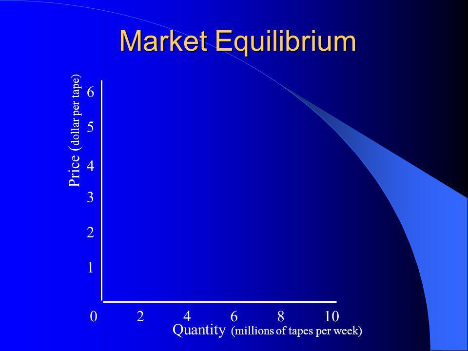 Market Equilibrium 0246810 1 2 3 4 5 6 Quantity (millions of tapes per week) Price ( dollar per tape)