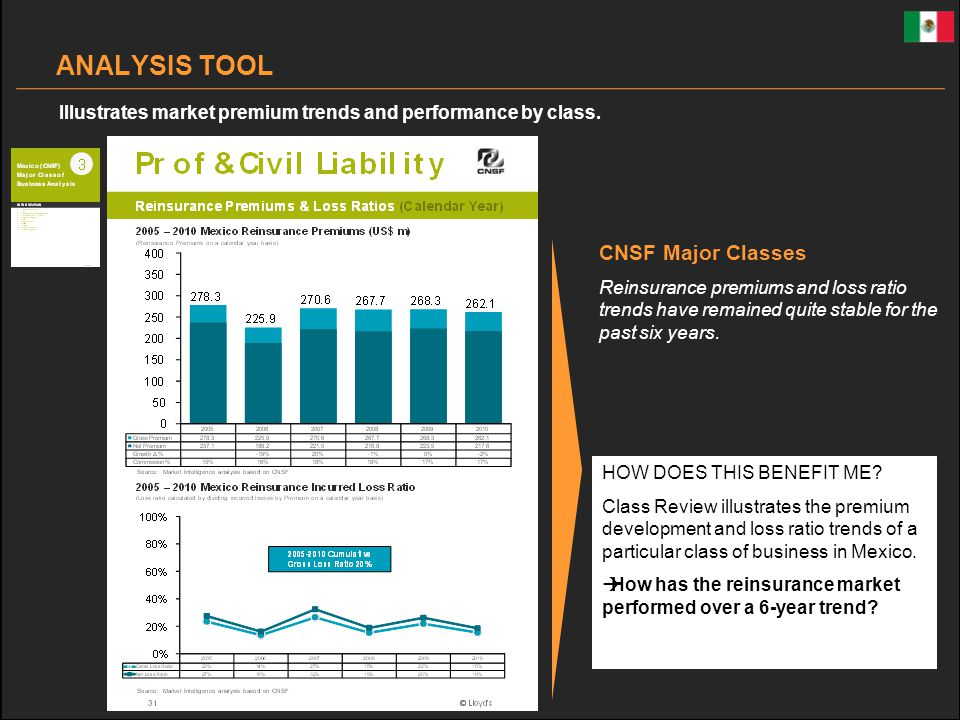 CNSF Major Classes Reinsurance premiums and loss ratio trends have remained quite stable for the past six years.