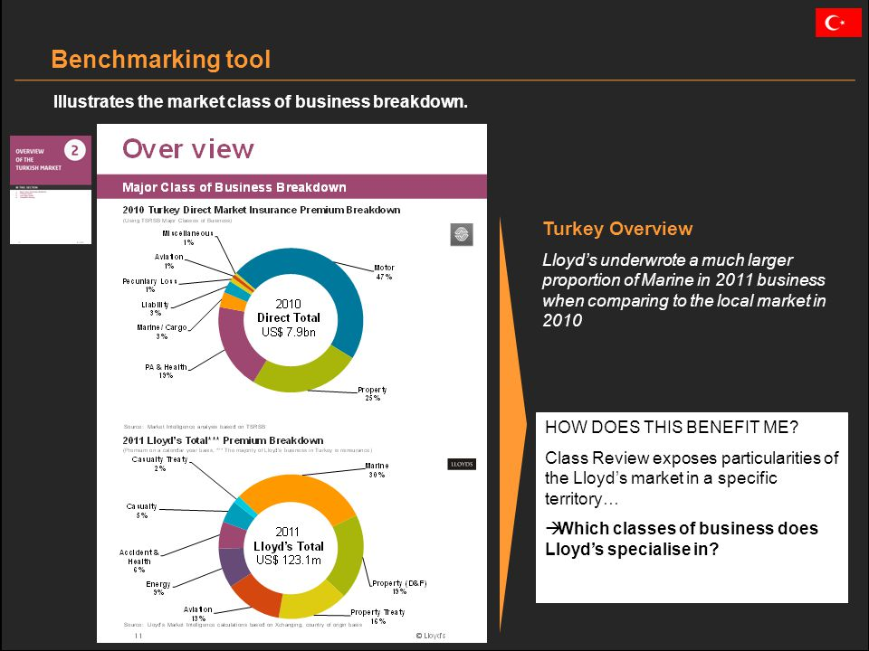 Turkey Overview Lloyds underwrote a much larger proportion of Marine in 2011 business when comparing to the local market in 2010 Benchmarking tool Illustrates the market class of business breakdown.