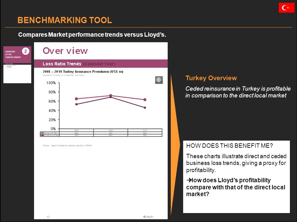 Turkey Overview Ceded reinsurance in Turkey is profitable in comparison to the direct local market BENCHMARKING TOOL Compares Market performance trends versus Lloyds.