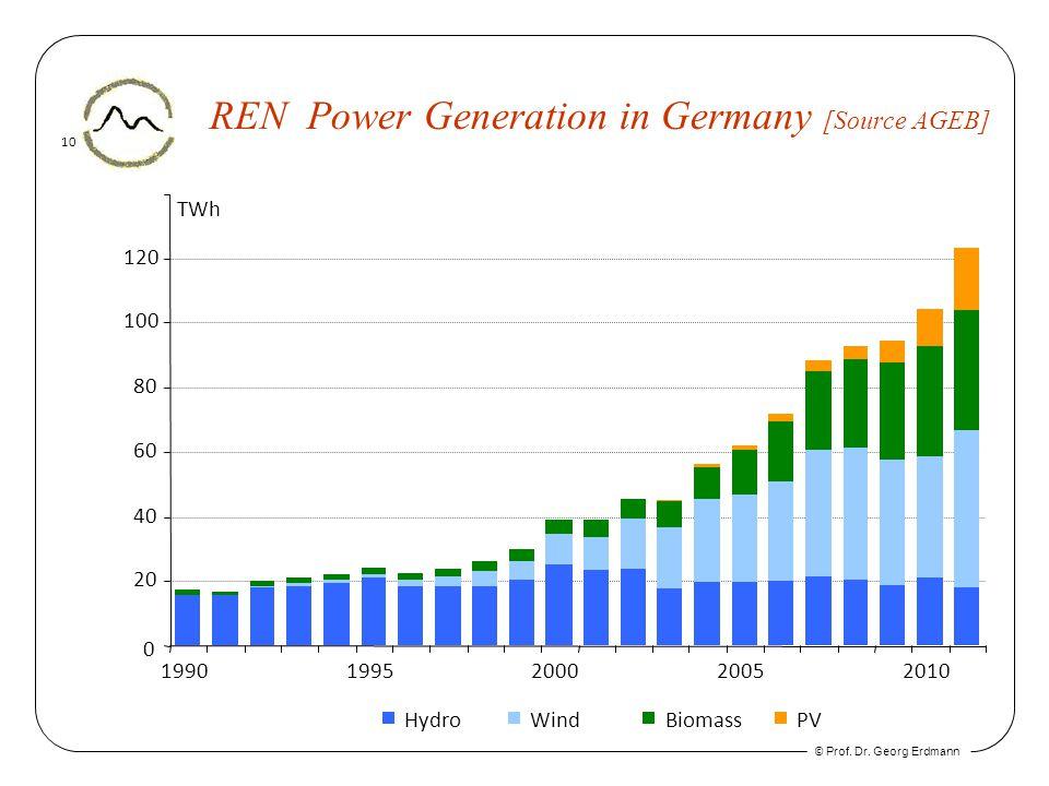 © Prof. Dr. Georg Erdmann 10 REN Power Generation in Germany [Source AGEB] Hydro Wind Biomass PV