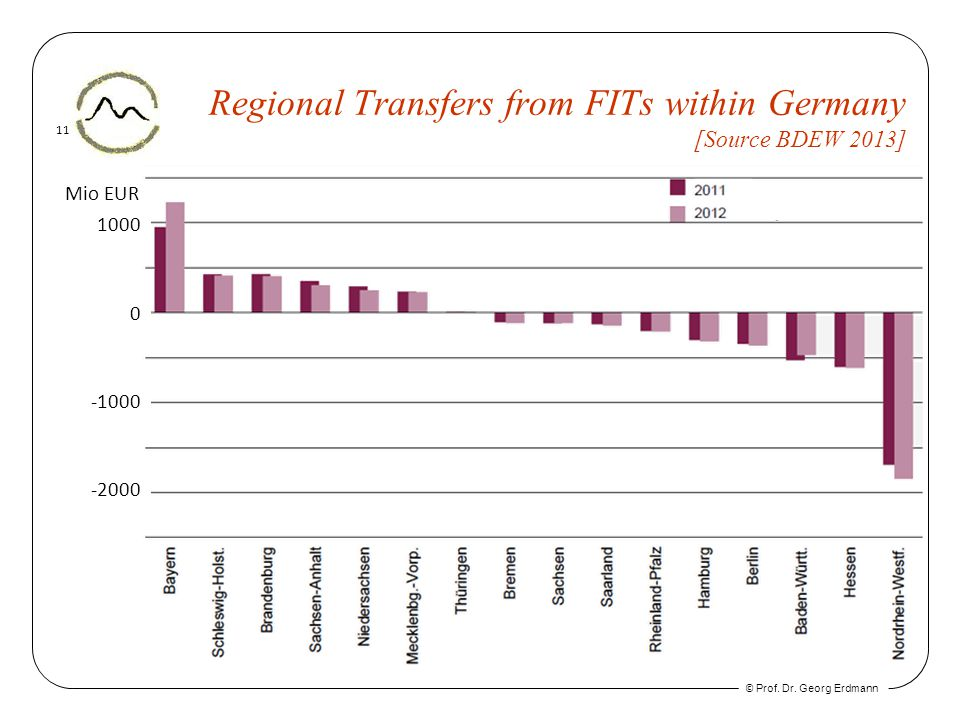 © Prof. Dr. Georg Erdmann 11 Regional Transfers from FITs within Germany [Source BDEW 2013] Mio EUR 0 1000 -1000 -2000