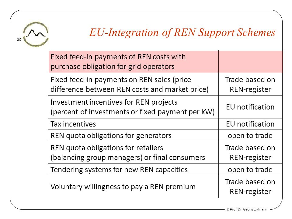© Prof. Dr. Georg Erdmann 20 EU-Integration of REN Support Schemes Fixed feed-in payments of REN costs with purchase obligation for grid operators Fix