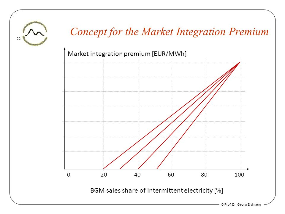 © Prof. Dr. Georg Erdmann 22 Concept for the Market Integration Premium Market integration premium [EUR/MWh] 020406080100 BGM sales share of intermitt