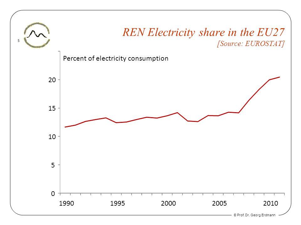 © Prof. Dr. Georg Erdmann 5 REN Electricity share in the EU27 [Source: EUROSTAT] 0 5 10 15 20 Percent of electricity consumption 19901995200020052010