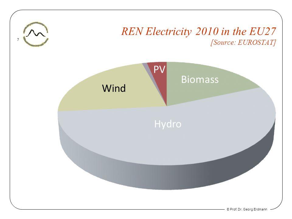© Prof. Dr. Georg Erdmann 7 REN Electricity 2010 in the EU27 [Source: EUROSTAT] Biomass Hydro Wind PV