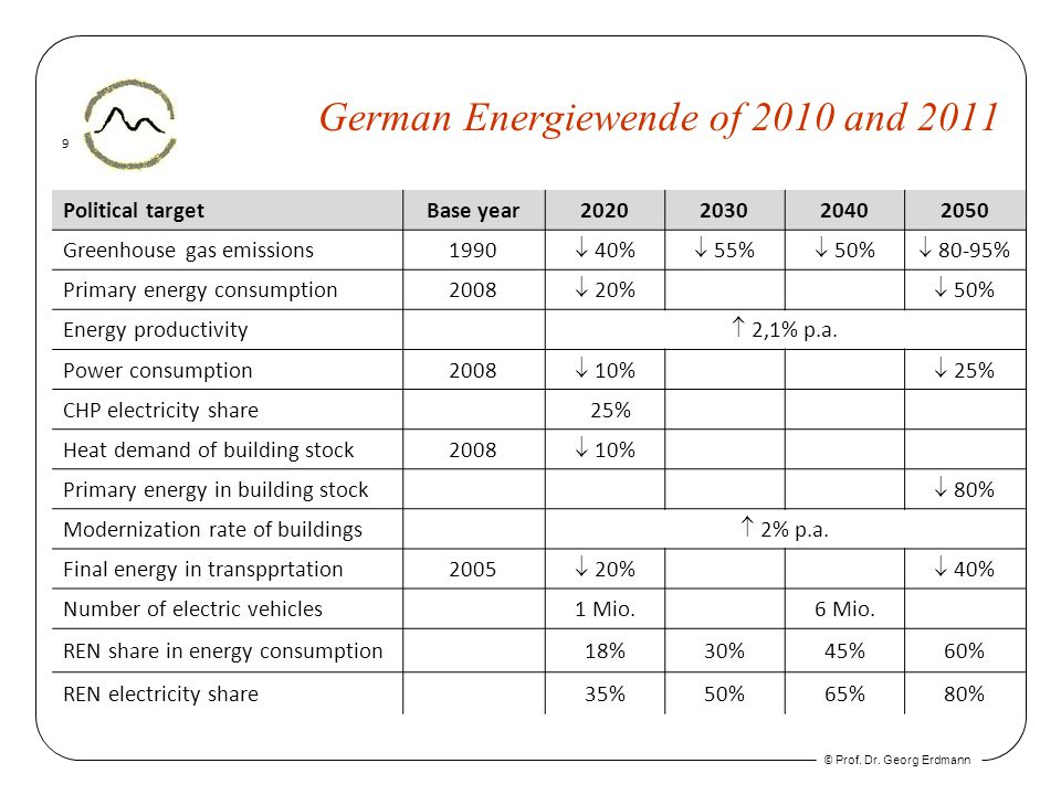 © Prof. Dr. Georg Erdmann 9 German Energiewende of 2010 and 2011 Political targetBase year2020203020402050 Greenhouse gas emissions1990 40% 55% 50% 80