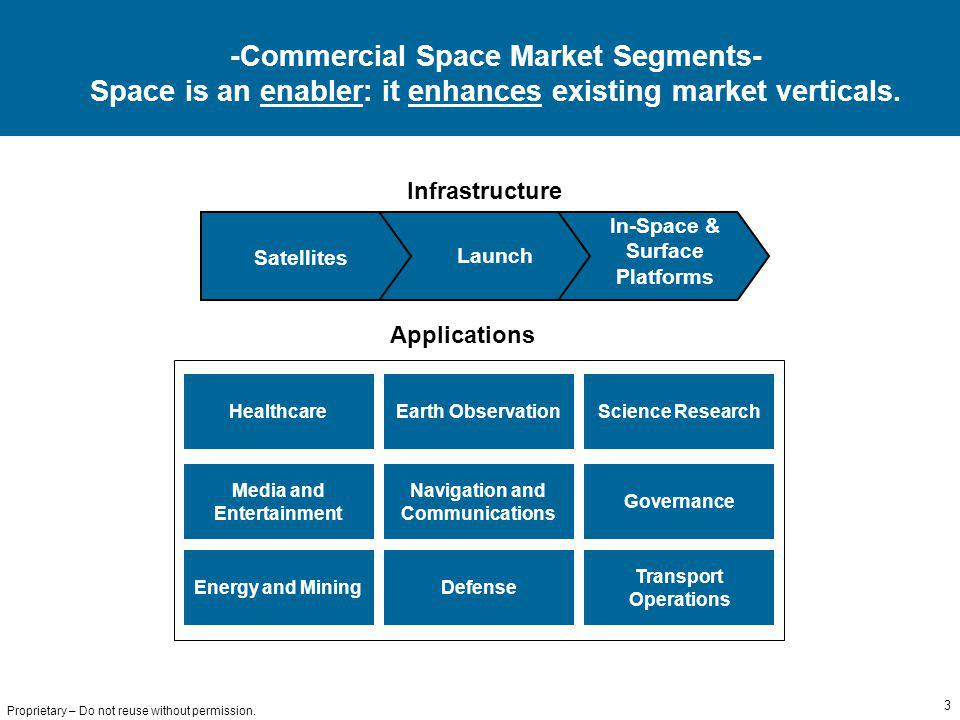 3 Proprietary – Do not reuse without permission. -Commercial Space Market Segments- Space is an enabler: it enhances existing market verticals. In-Spa