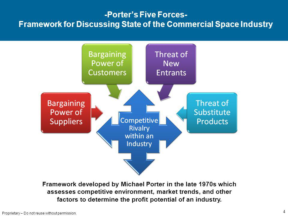 4 Proprietary – Do not reuse without permission. -Porters Five Forces- Framework for Discussing State of the Commercial Space Industry Framework devel