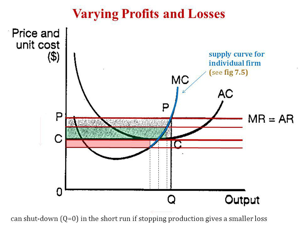 Varying Profits and Losses supply curve for individual firm (see fig 7.5) can shut-down (Q=0) in the short run if stopping production gives a smaller loss