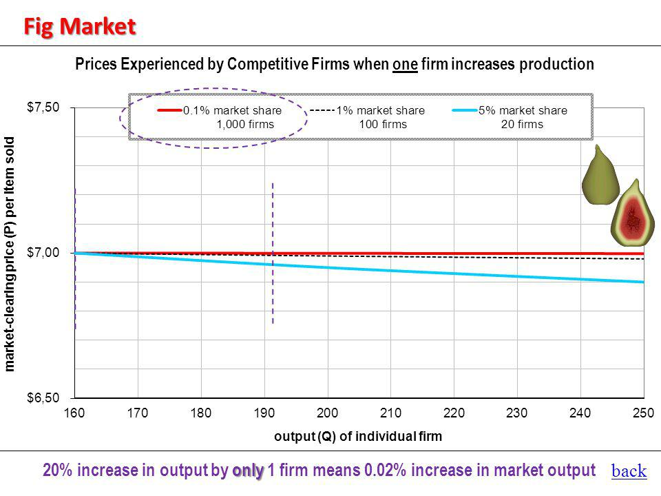 back only 20% increase in output by only 1 firm means 0.02% increase in market output Fig Market
