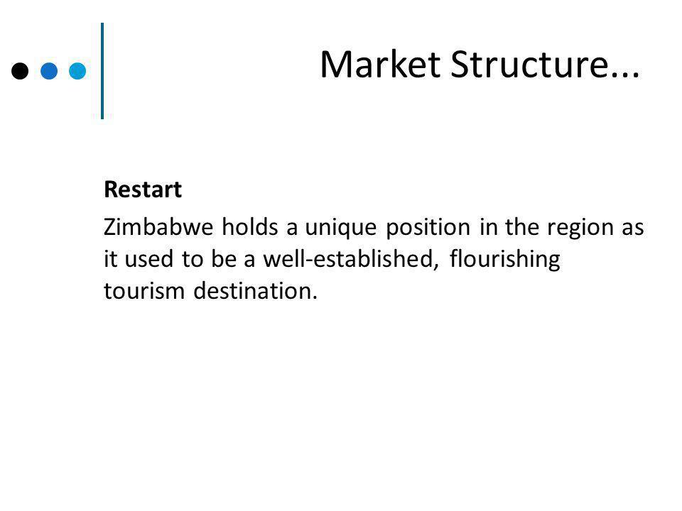Market Structure...