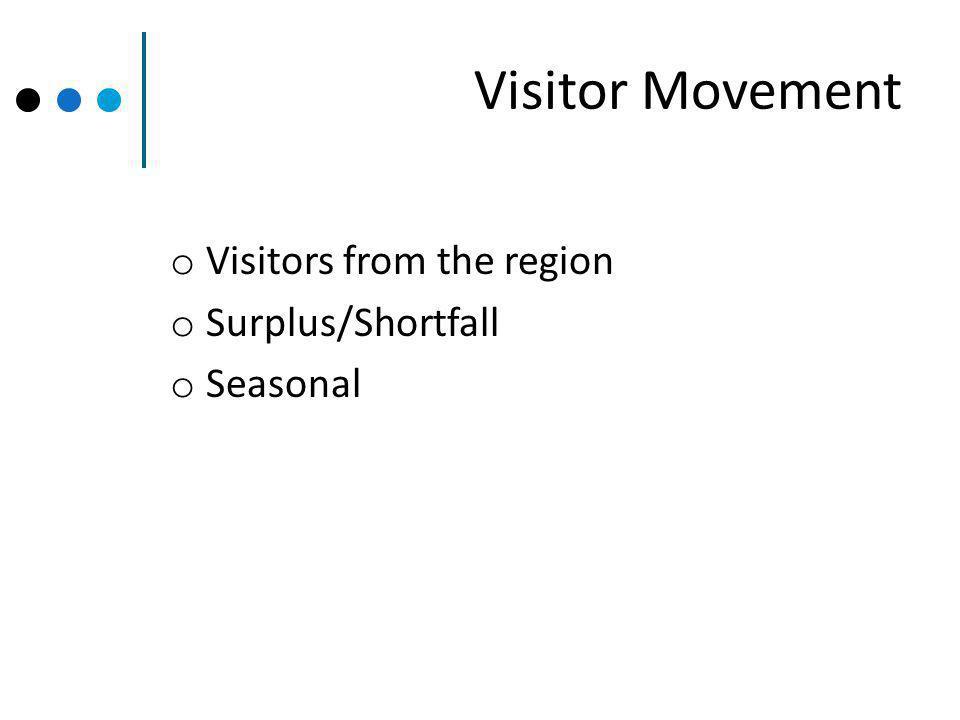 Visitor Movement o Visitors from the region o Surplus/Shortfall o Seasonal