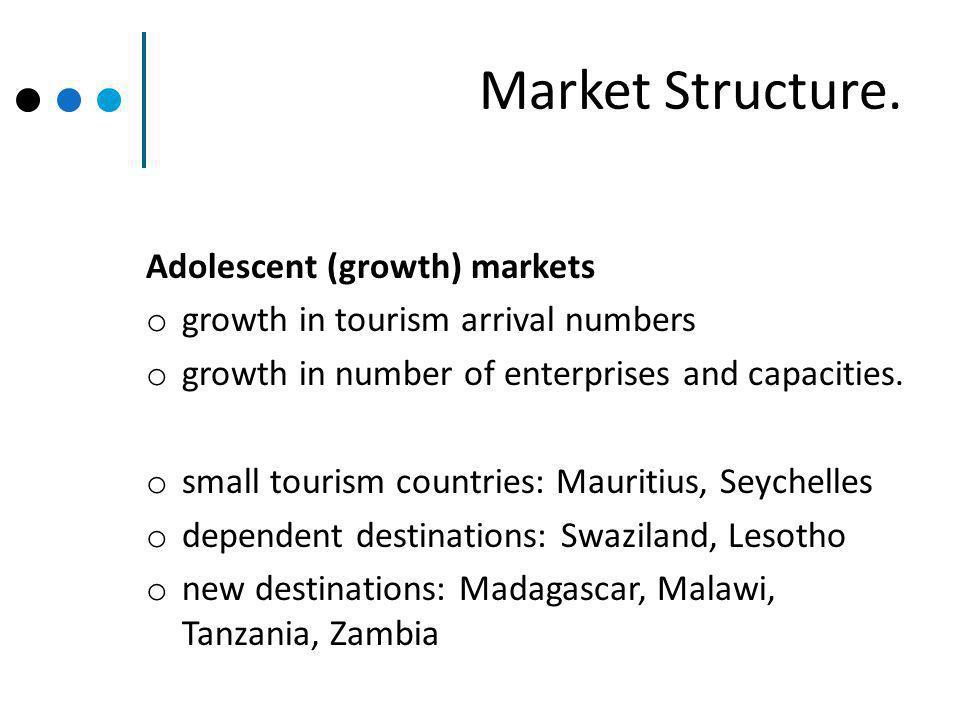 Market Structure.