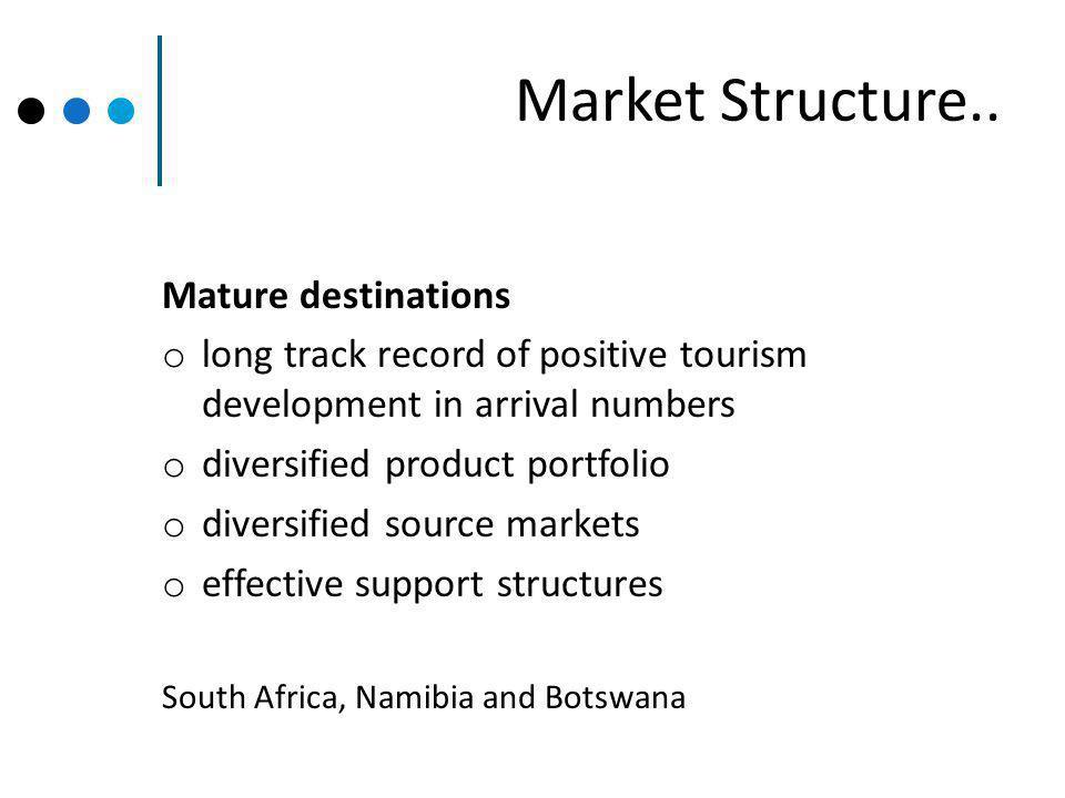 Market Structure..