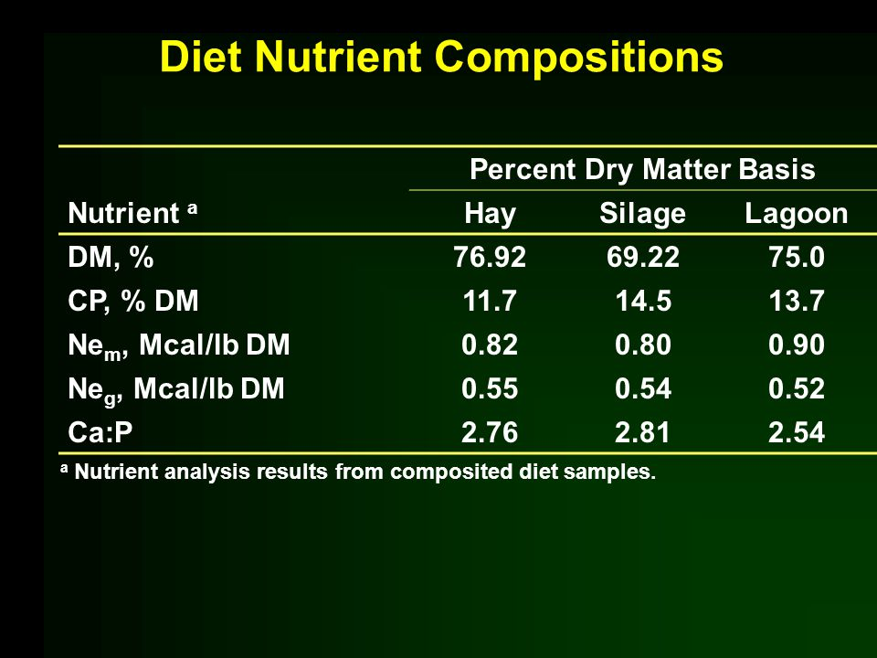 Diet Nutrient Compositions Percent Dry Matter Basis Nutrient a HaySilageLagoon DM, %76.9269.2275.0 CP, % DM11.714.513.7 Ne m, Mcal/lb DM0.820.800.90 Ne g, Mcal/lb DM0.550.540.52 Ca:P2.762.812.54 a Nutrient analysis results from composited diet samples.