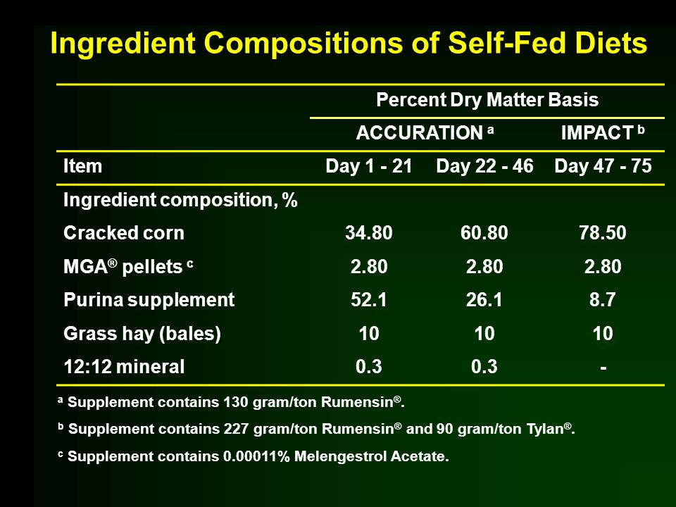 Ingredient Compositions of Self-Fed Diets Percent Dry Matter Basis ACCURATION a IMPACT b ItemDay 1 - 21Day 22 - 46Day 47 - 75 Ingredient composition, % Cracked corn34.8060.8078.50 MGA ® pellets c 2.80 Purina supplement52.126.18.7 Grass hay (bales)10 12:12 mineral0.3 - a Supplement contains 130 gram/ton Rumensin ®.