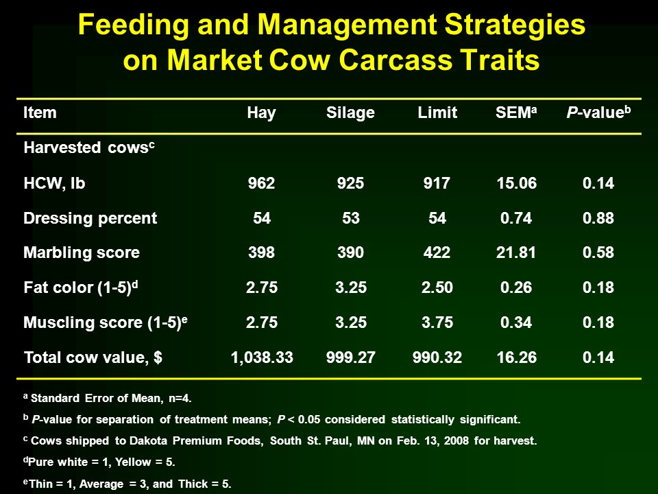 Feeding and Management Strategies on Market Cow Carcass Traits ItemHaySilageLimitSEM a P-value b Harvested cows c HCW, lb96292591715.060.14 Dressing p