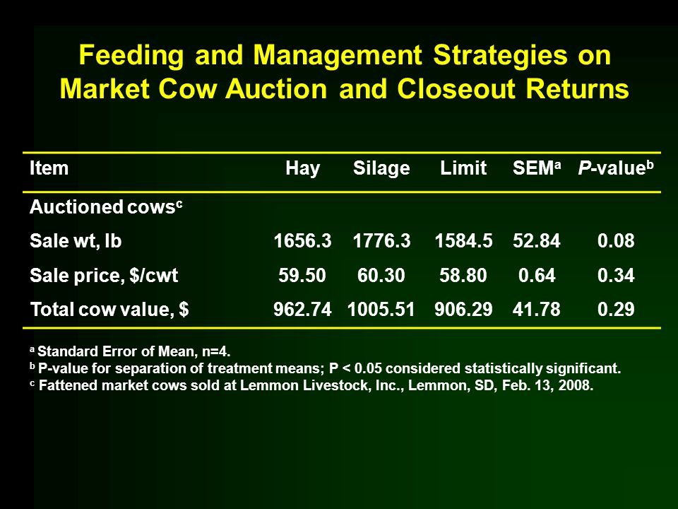 Feeding and Management Strategies on Market Cow Auction and Closeout Returns ItemHaySilageLimitSEM a P-value b Auctioned cows c Sale wt, lb1656.31776.31584.552.840.08 Sale price, $/cwt59.5060.3058.800.640.34 Total cow value, $962.741005.51906.2941.780.29 a Standard Error of Mean, n=4.