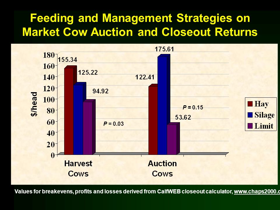 Feeding and Management Strategies on Market Cow Auction and Closeout Returns P = 0.03 P = 0.15 Values for breakevens, profits and losses derived from