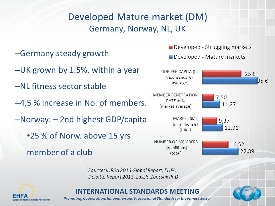 INTERNATIONAL STANDARDS MEETING Promoting Cooperation, Innovation and Professional Standards for the Fitness Sector Developed Mature market (DM) Germany, Norway, NL, UK – Germany steady growth – UK grown by 1.5%, within a year – NL fitness sector stable – 4,5 % increase in No.